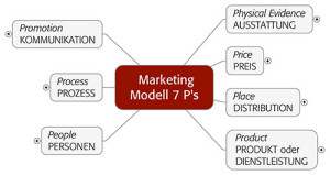 Das 7P-Modell als Mindmap