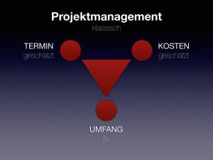 Grafik aus drei Kreisen um ein Dreieck: Klassisches Projektmanagement: fixer Umfang (score) - Termin und Kosten variabel